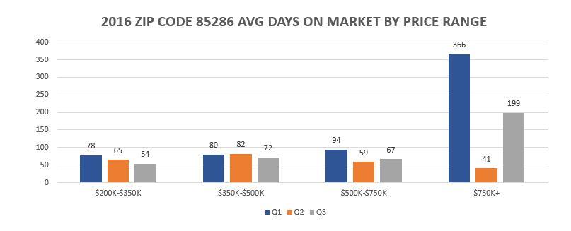 2016-q3-ytd-ave-dom-by-price-range-85286