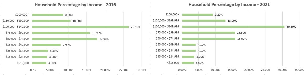 household-pct-by-income-85286