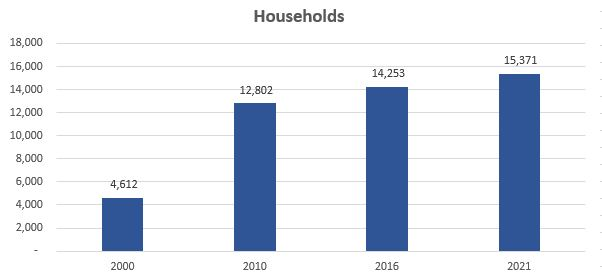 households-85286