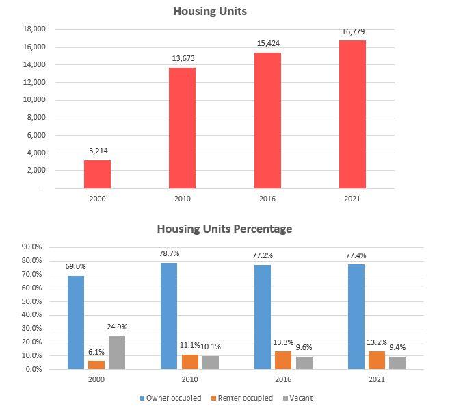 housing-units-pct-85249