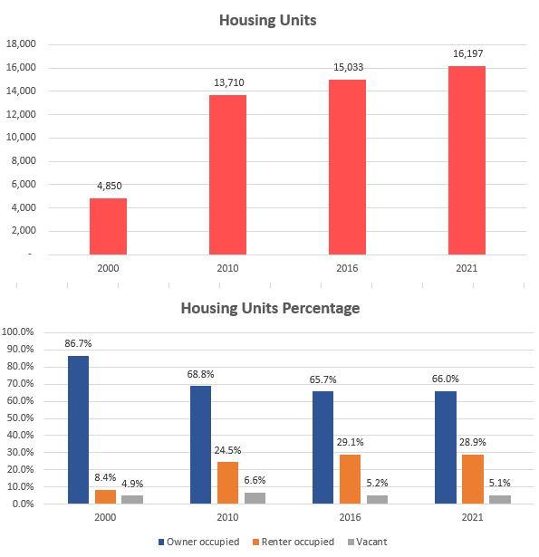 housing-units-pct-85286