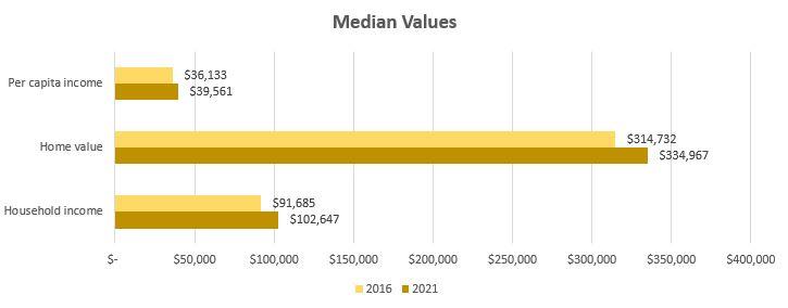 median-values-85286