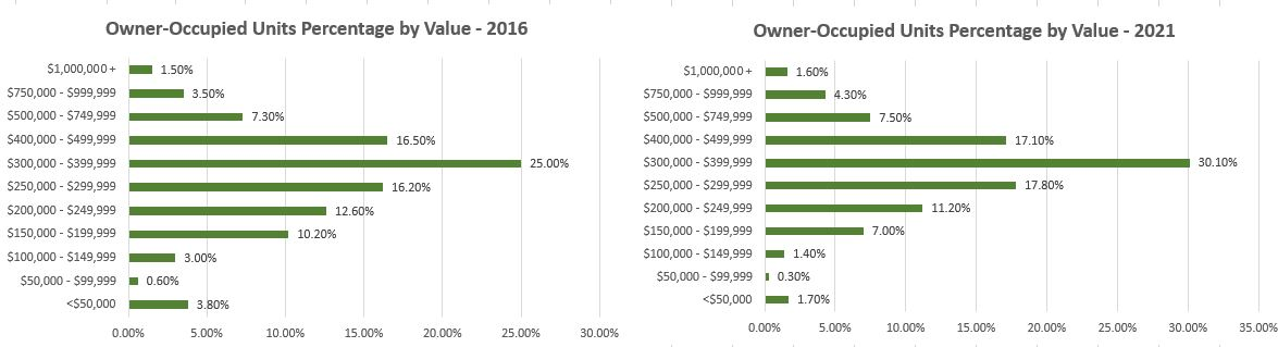 owner-occupied-units-pct-by-value-85286