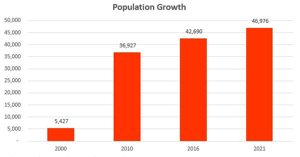 population-growth-85249
