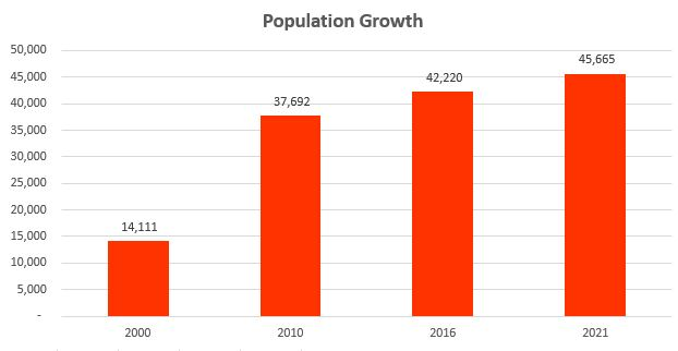 population-growth-85286